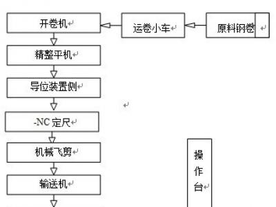 【金峥】开卷整平飞剪线介绍